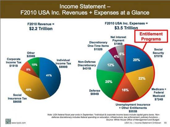 usa-income-statement550